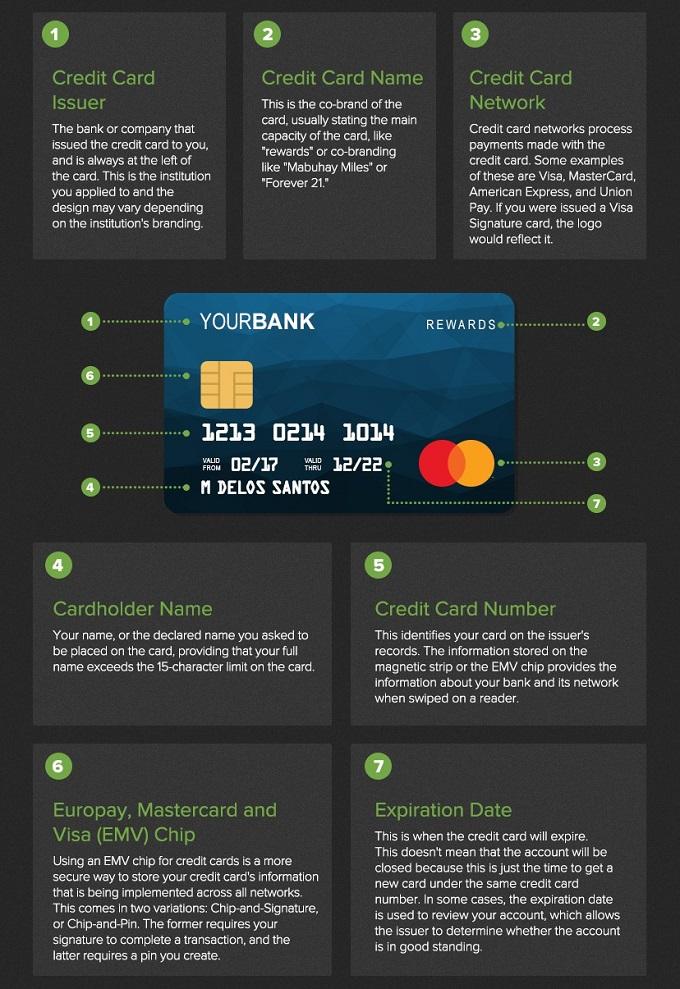 parts of a credit card